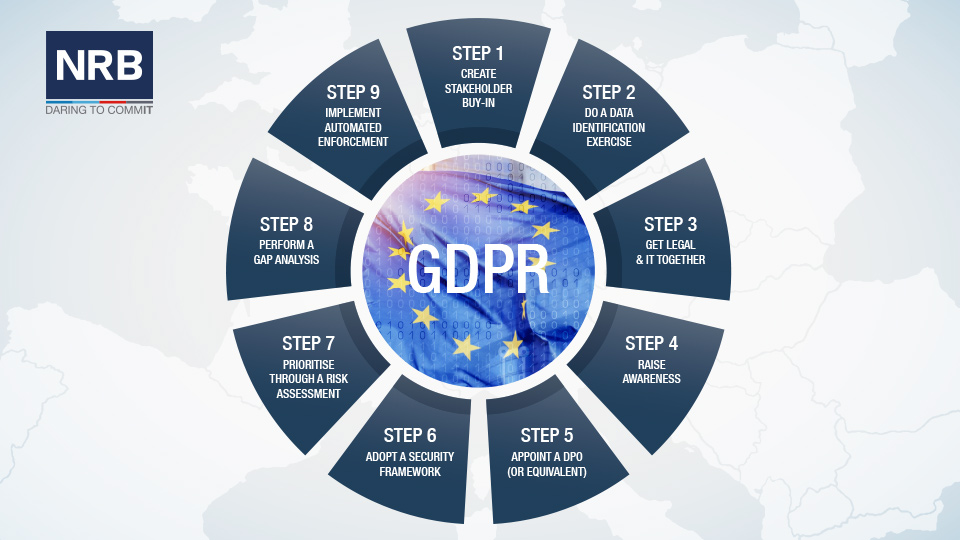 General Data Protection Regulation on dpo