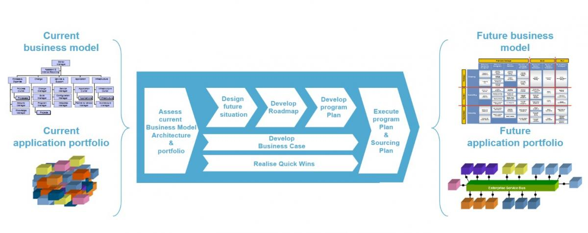 Business Transformation Stages