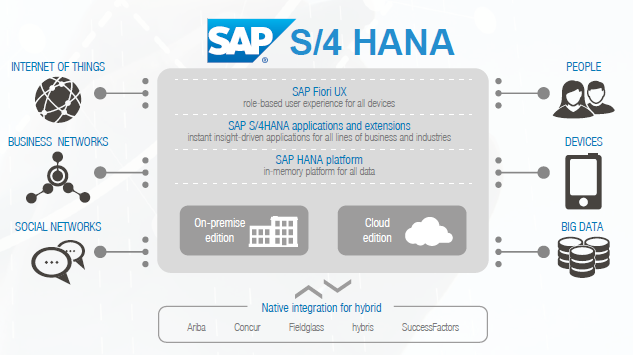 S 4 hana architecture 5 steps to value sap s 4hana for Cuisine ouverte erp