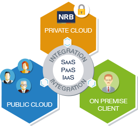 Les services hybrid cloud de NRB