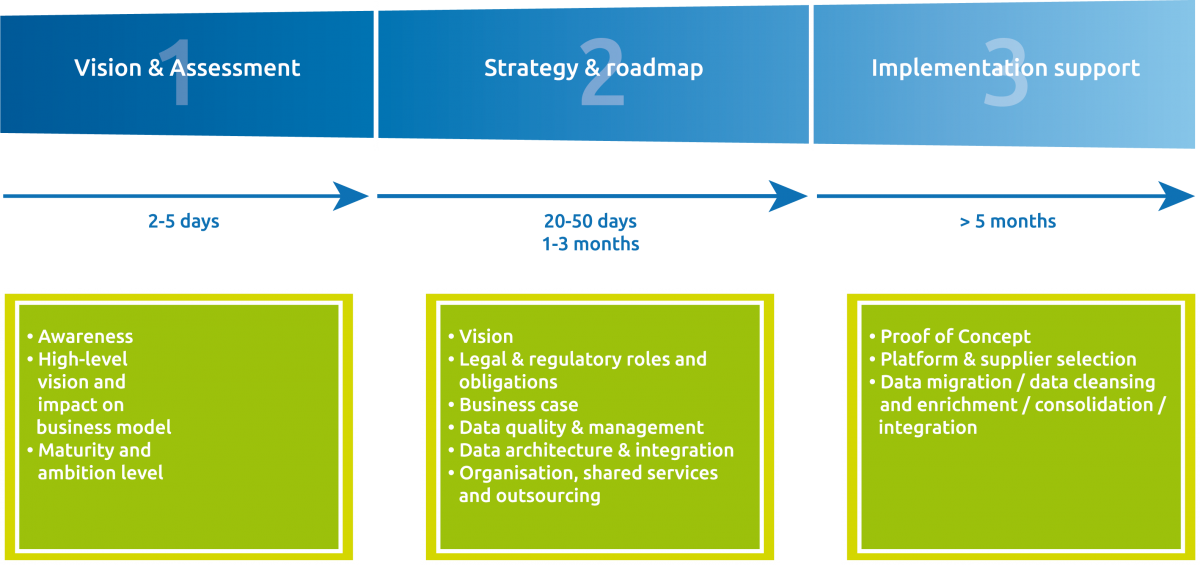 Data Management 3 Steps Approach