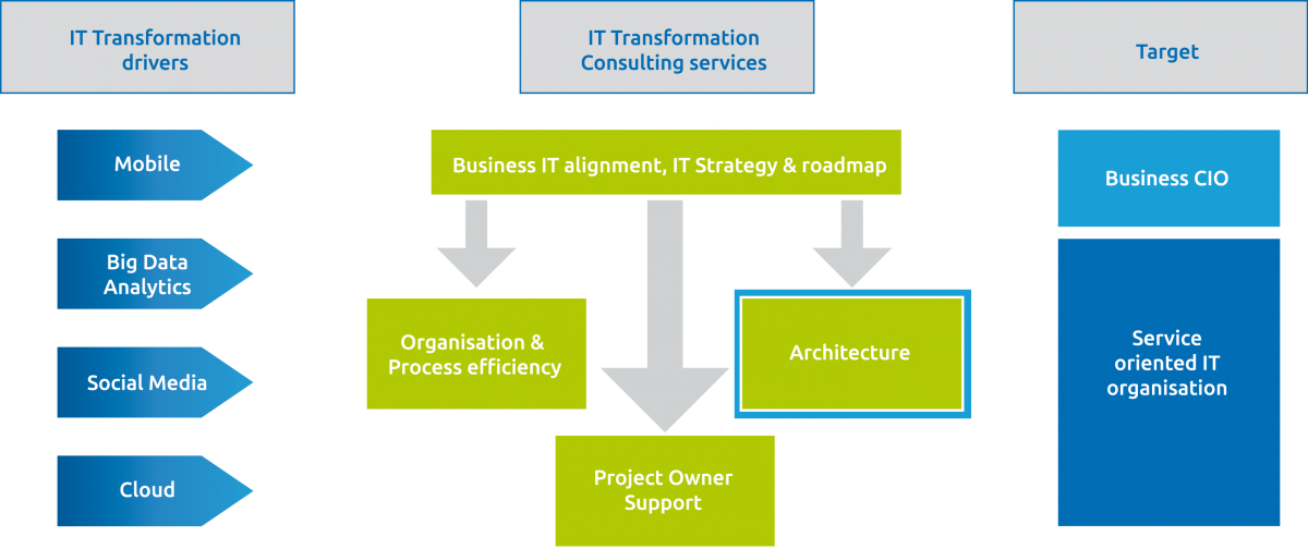 IT Transformation Architecture