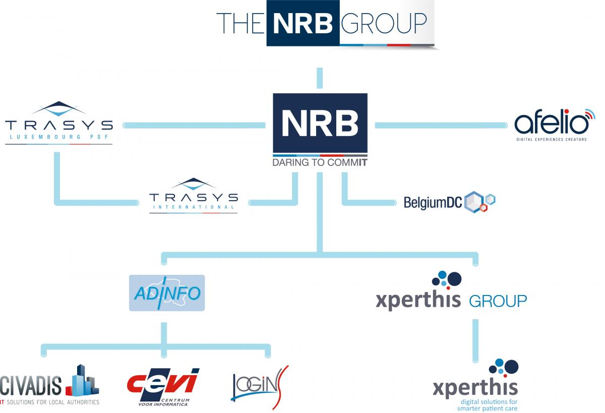 The NRB group structure